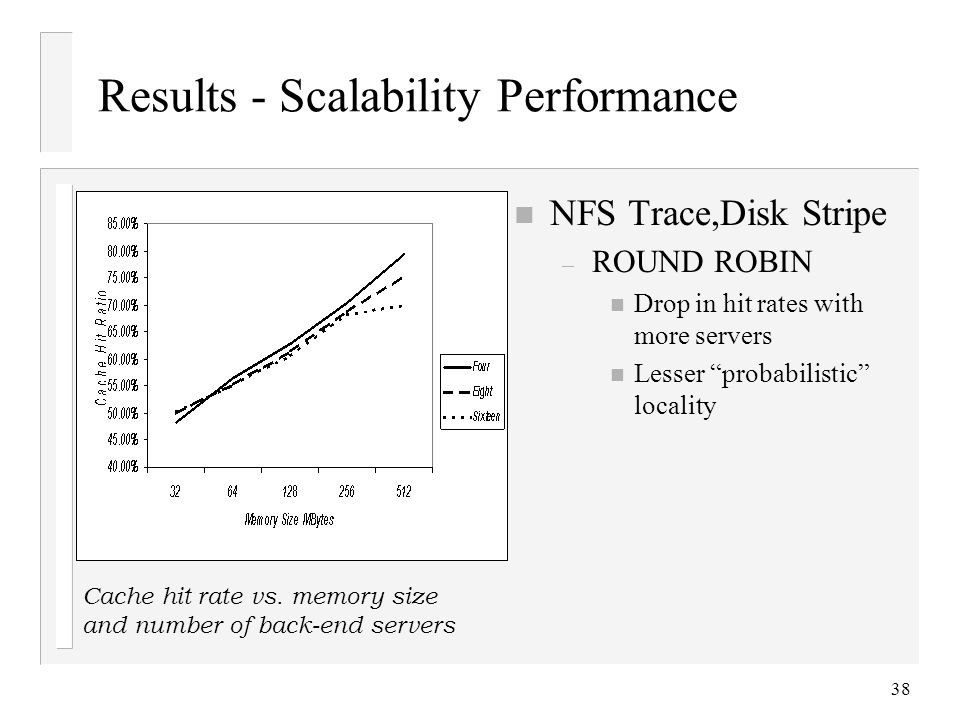 38 Results - Scalability Performance n NFS Trace,Disk Stripe – ROUND ROBIN n Drop in hit rates with more servers n Lesser probabilistic locality Cache hit rate vs.