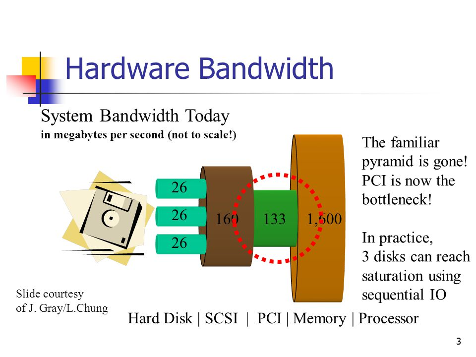 3 Hardware Bandwidth 1,600 System Bandwidth Today in megabytes per second (not to scale!) 133 160 26 Hard Disk | SCSI | PCI | Memory | Processor The familiar pyramid is gone.