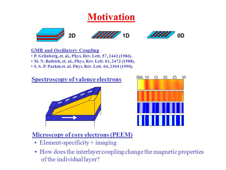 2D 0D1D Motivation GMR and Oscillatory Coupling P.