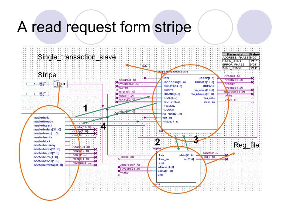A read request form stripe Single_transaction_slave Reg_file Stripe 1 2 4 3