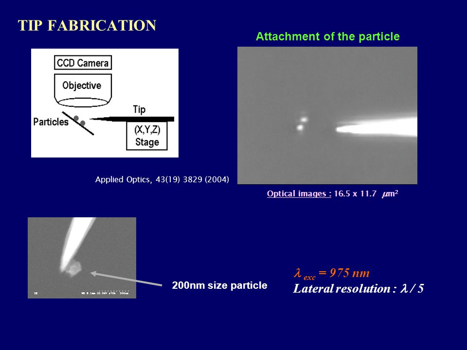 TIP FABRICATION Optical images : 16.5 x 11.7  m 2 Applied Optics, 43(19) 3829 (2004) Attachment of the particle 200nm size particle exc = 975 nm Lateral resolution : / 5