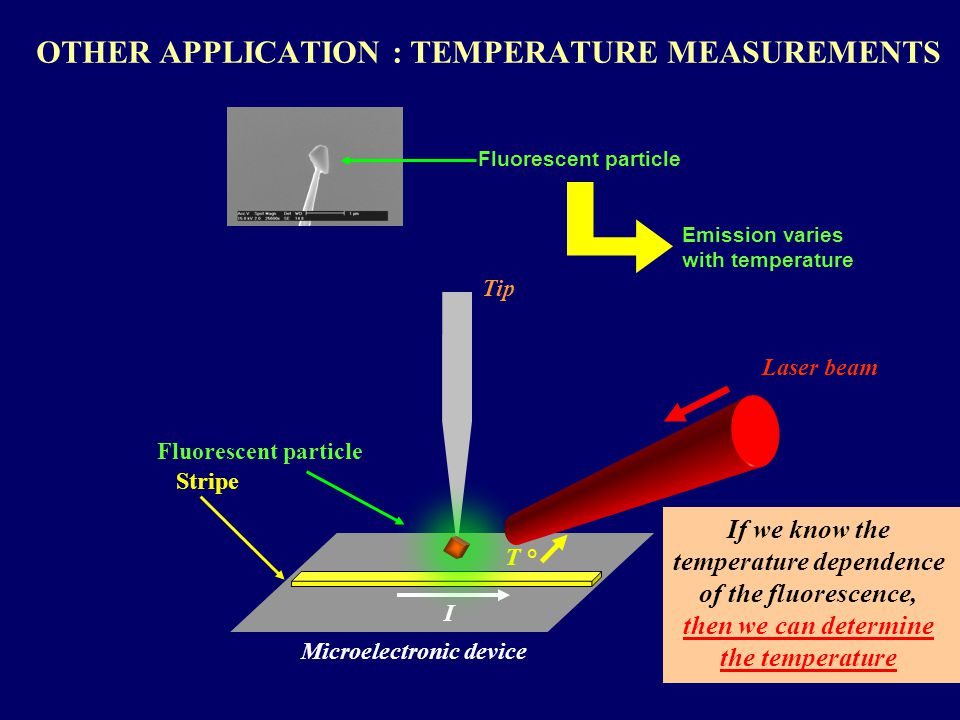 OTHER APPLICATION : TEMPERATURE MEASUREMENTS Fluorescent particle Emission varies with temperature Tip Microelectronic device T ° I Fluorescent particle Stripe If we know the temperature dependence of the fluorescence, then we can determine the temperature Laser beam