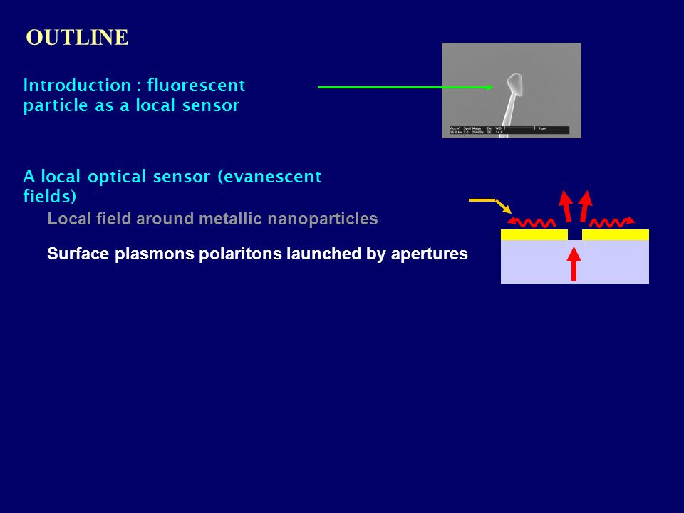 OUTLINE Introduction : fluorescent particle as a local sensor Local field around metallic nanoparticles Surface plasmons polaritons launched by apertures A local optical sensor (evanescent fields)
