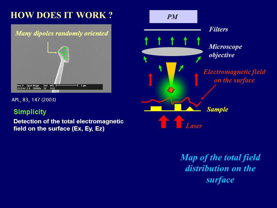 HOW DOES IT WORK ? PM Electromagnetic field on the surface Microscope objective Filters Map of the total field distribution on the surface Simplicity