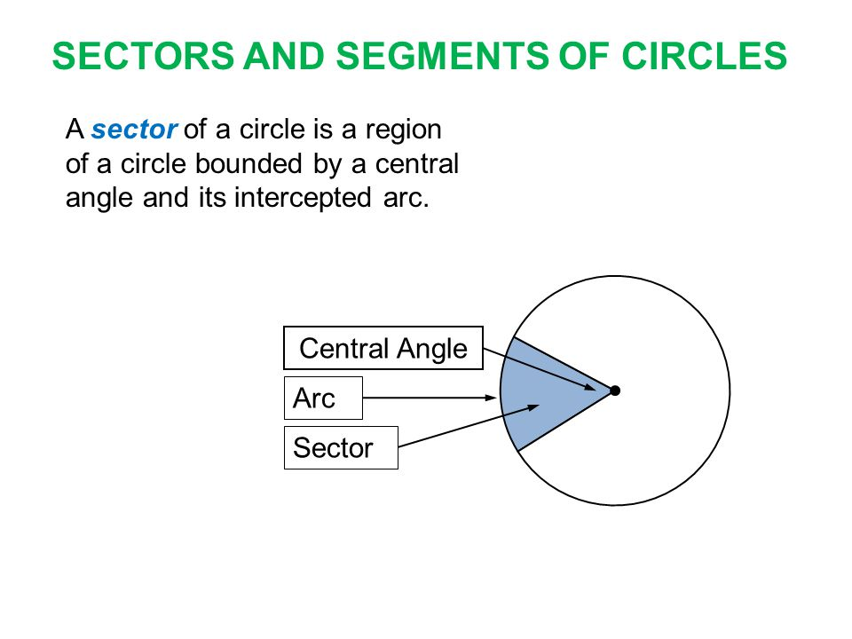 Key Concept Area of a Sector If a sector of a circle has an area of A square units, a central angle measuring N°, and a radius of r units, then A =  r 2 N°N° r N 360