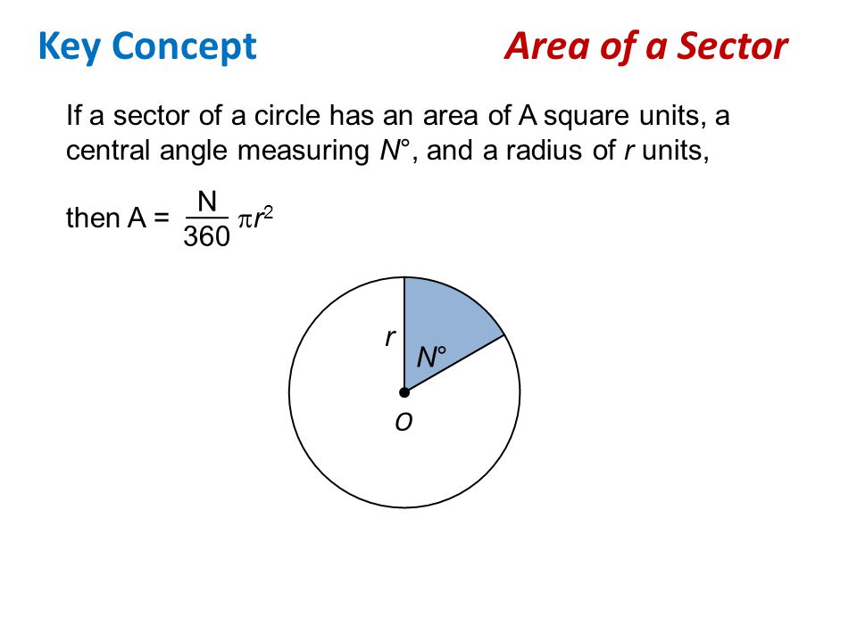 Key Concept Area of a Sector If a sector of a circle has an area of A square units, a central angle measuring N°, and a radius of r units, then A = 