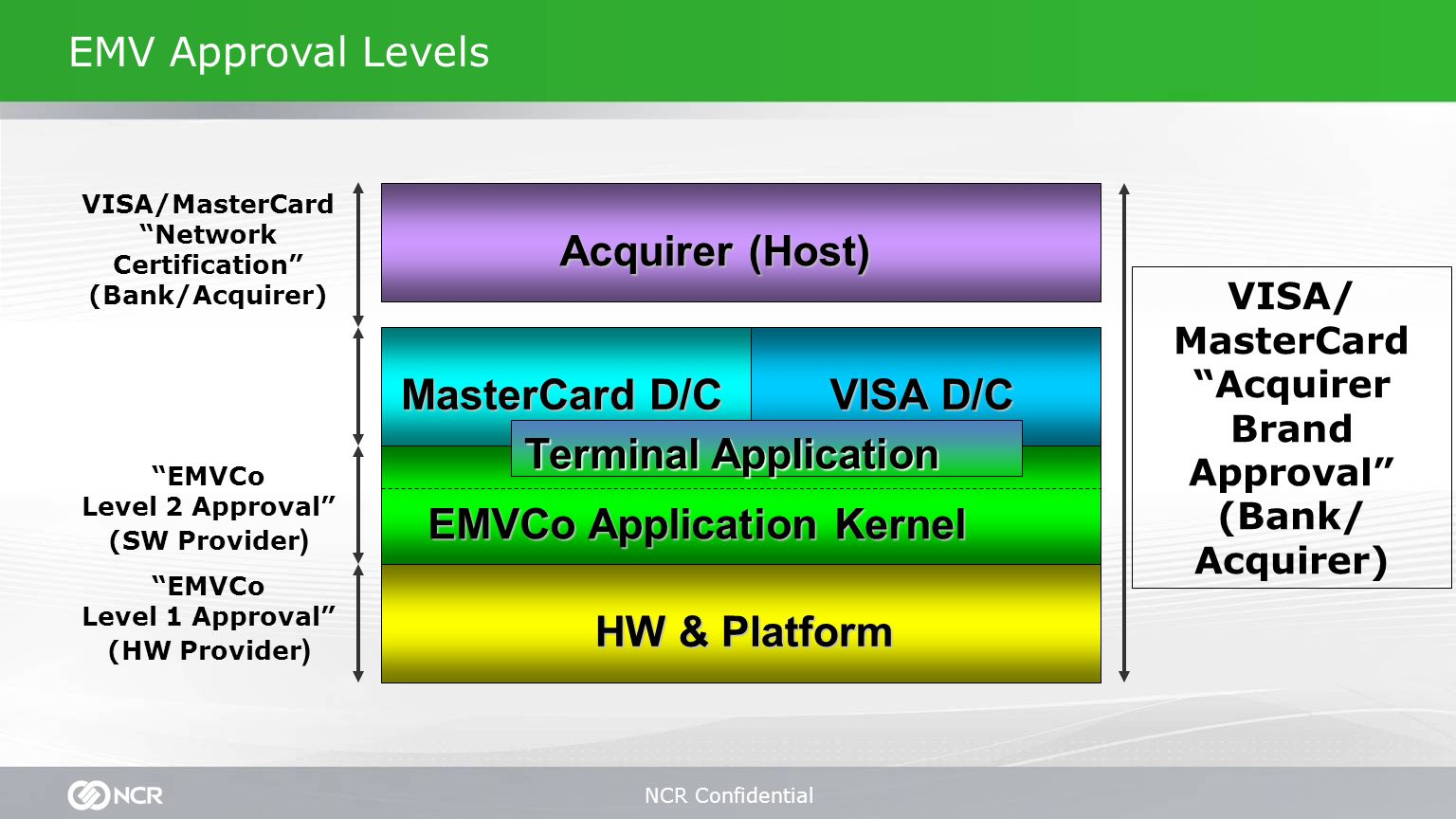 NCR Confidential EMV Approval Levels HW & Platform Terminal Application MasterCard D/C VISA D/C EMVCo Level 2 Approval (SW Provider ) Acquirer (Host) VISA/MasterCard Network Certification (Bank/Acquirer) VISA/ MasterCard Acquirer Brand Approval (Bank/ Acquirer) EMVCo Application Kernel EMVCo Level 1 Approval (HW Provider )