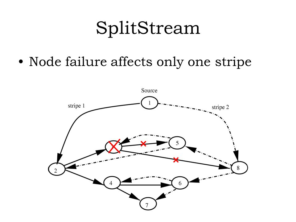 SplitStream Node failure affects only one stripe