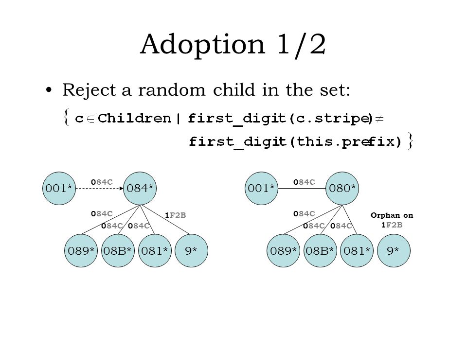 Adoption 1/2 Reject a random child in the set: 084* 089*08B*081*9* 001* 084C 1F2B 080* 089*08B*081*9* 001* 084C Orphan on 1F2B