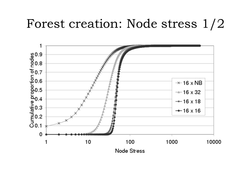 Forest creation: Node stress 1/2