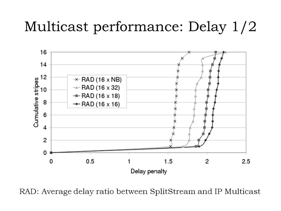 Multicast performance: Delay 1/2 RAD: Average delay ratio between SplitStream and IP Multicast