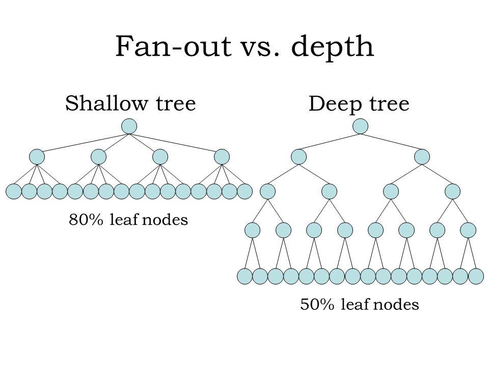 Node failures 1/2 10,000 nodes : 25% of the nodes fail after 10s