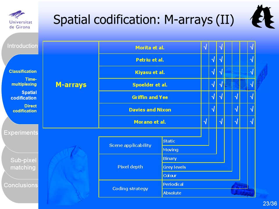 24 Conclusions Sub-pixel matching Experiments Introduction Classification Time- multiplexing Spatial codification Direct codification 23/36 Spatial co