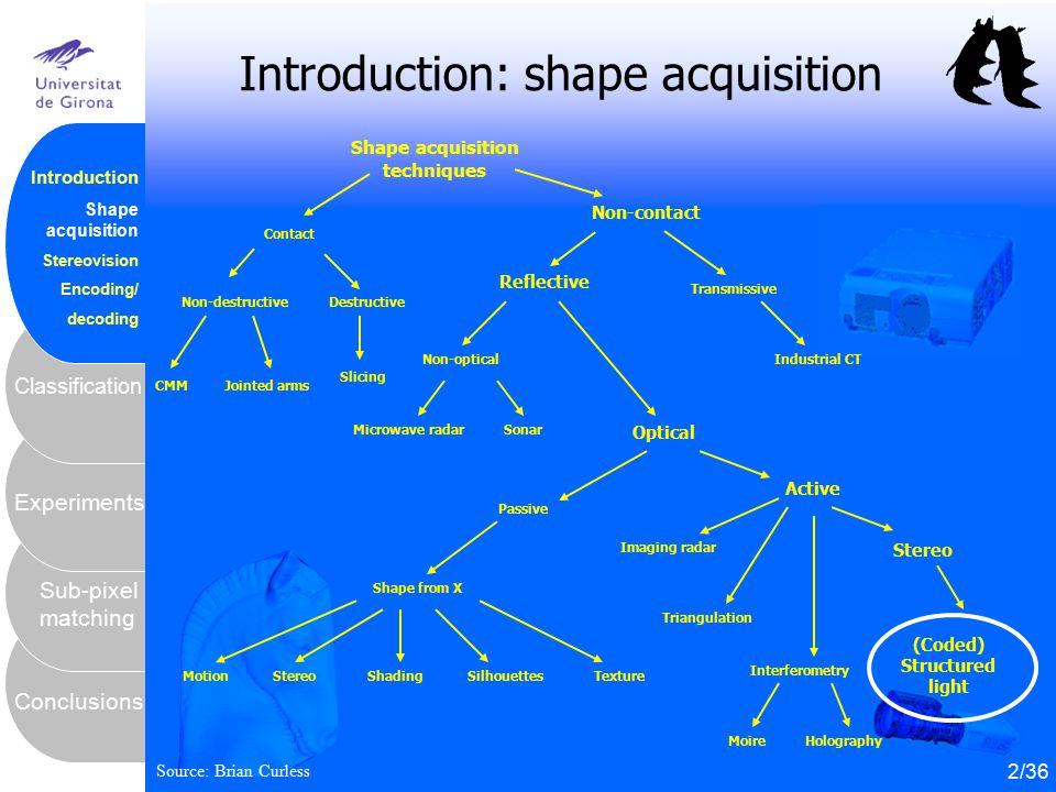 3 Conclusions Sub-pixel matching Experiments Classification Introduction Shape acquisition Stereovision Encoding/ decoding Introduction: shape acquisi