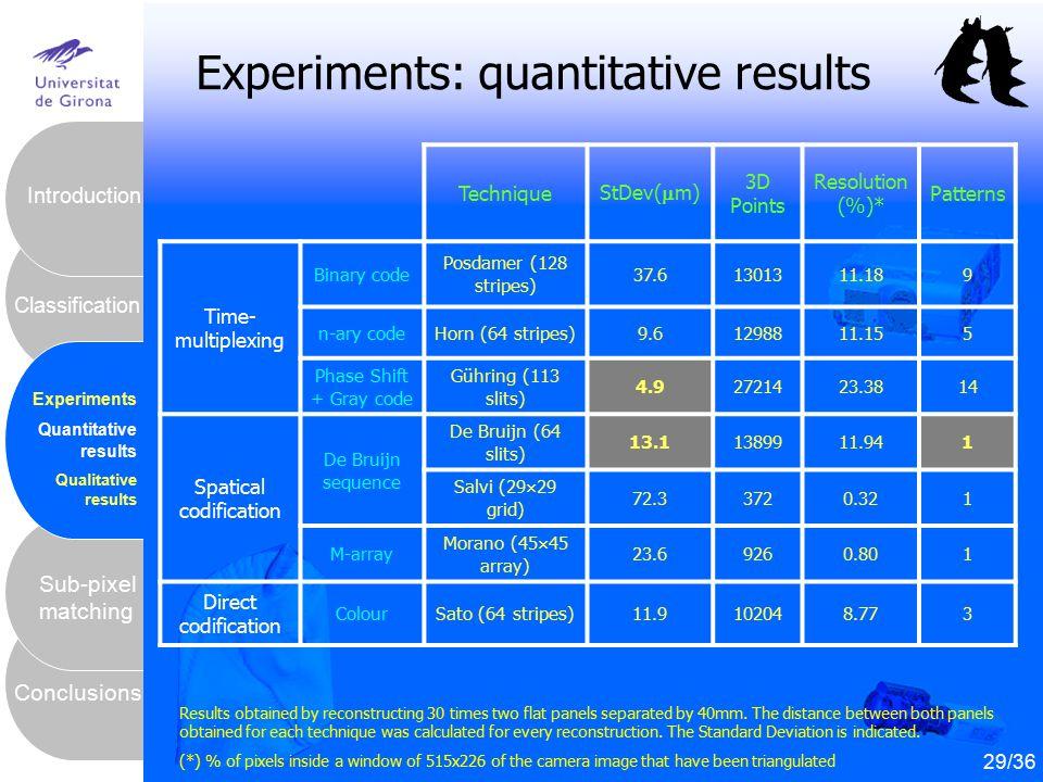 30 Conclusions Sub-pixel matching Classification Introduction Experiments Quantitative results Qualitative results Experiments: quantitative results 2