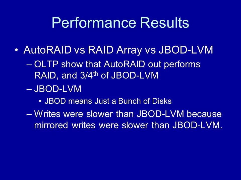 Performance Results AutoRAID vs RAID Array vs JBOD-LVM –OLTP show that AutoRAID out performs RAID, and 3/4 th of JBOD-LVM –JBOD-LVM JBOD means Just a Bunch of Disks –Writes were slower than JBOD-LVM because mirrored writes were slower than JBOD-LVM.