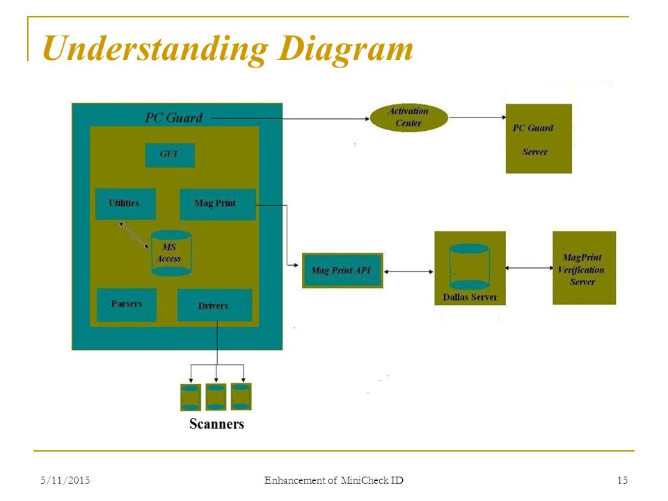 5/11/2015 Enhancement of MiniCheck ID 15 Understanding Diagram