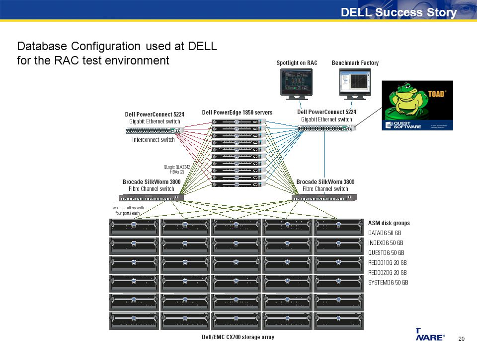 20 Database Configuration used at DELL for the RAC test environment DELL Success Story