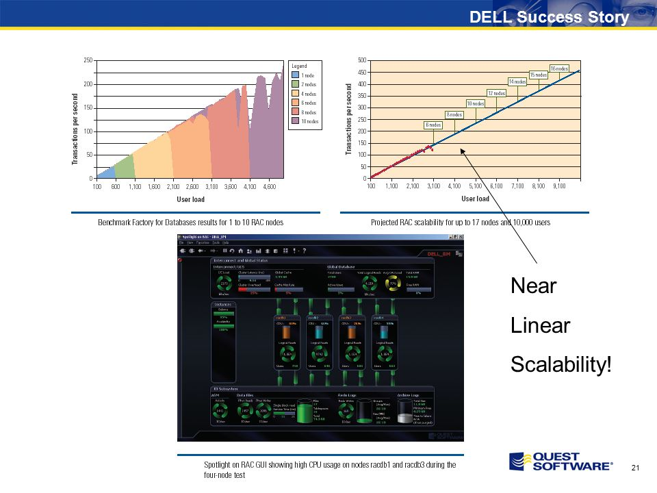 21 DELL Success Story Near Linear Scalability!