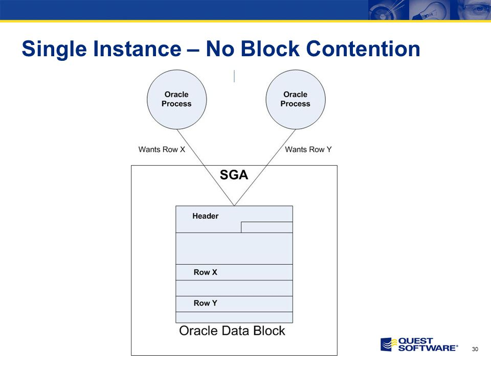 30 Single Instance – No Block Contention