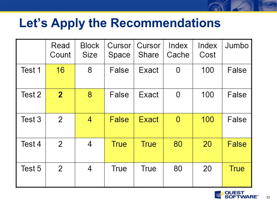 33 Let's Apply the Recommendations Read Count Block Size Cursor Space Cursor Share Index Cache Index Cost Jumbo Test 1168FalseExact0100False Test 228F