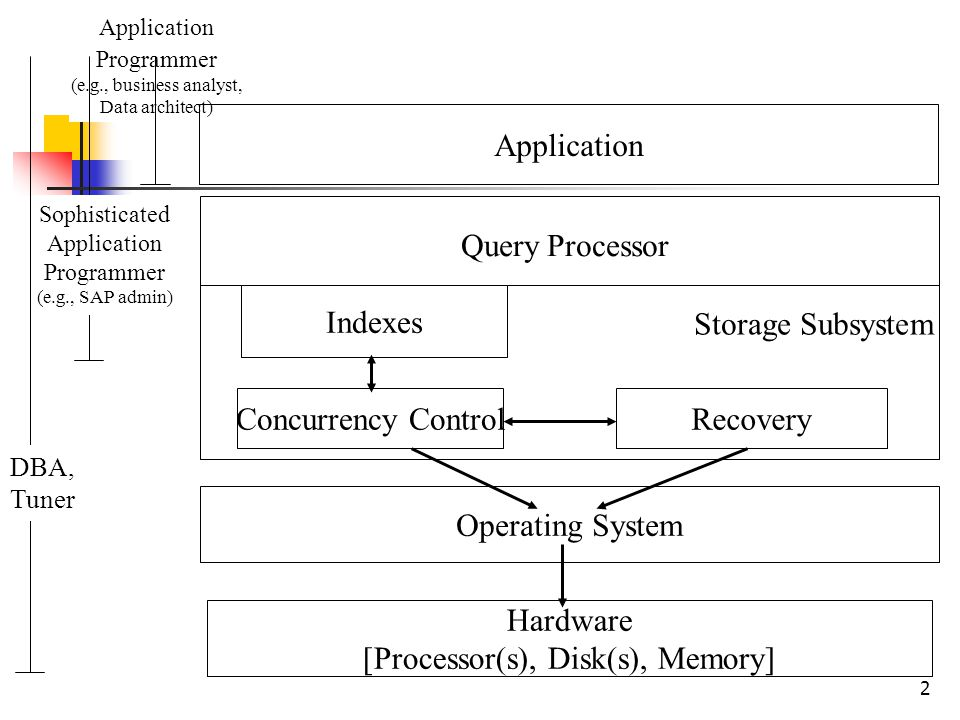 33 Summary We have covered: The storage subsystem RAID: what are they and which one to use.