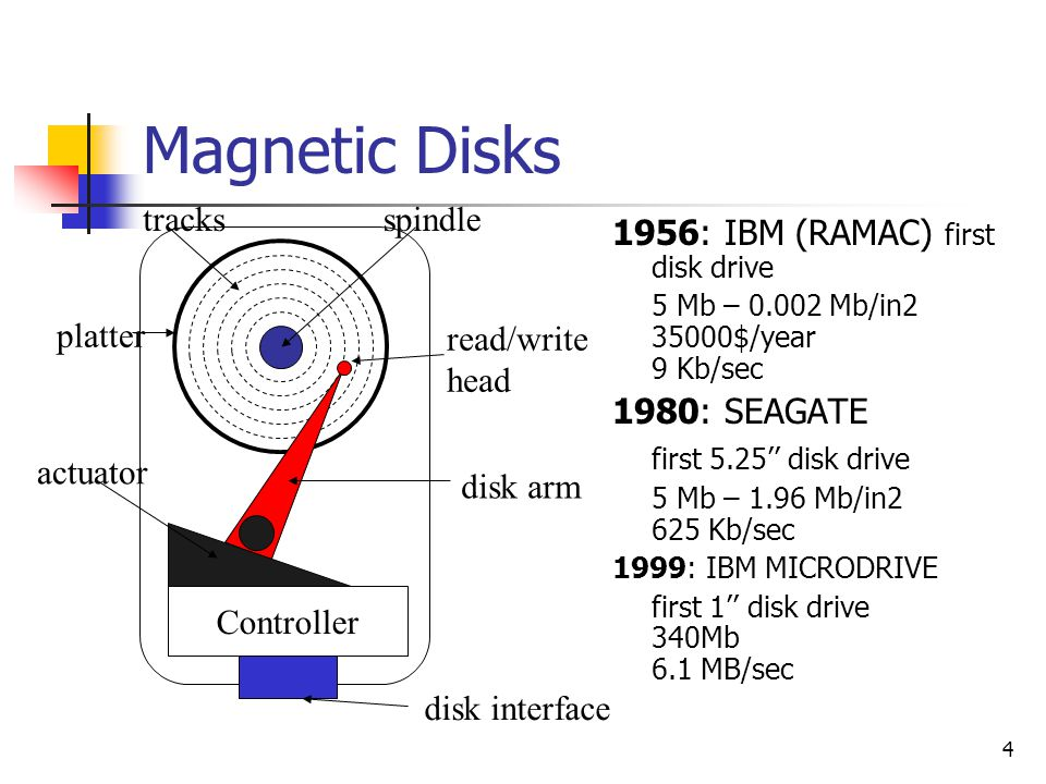 5 Magnetic Disks Access Time (2001) Controller overhead (0.2 ms) Seek Time (4 to 9 ms) Rotational Delay (2 to 6 ms) Read/Write Time (10 to 500 KB/ms) Disk Interface IDE (16 bits, Ultra DMA - 25 MHz) SCSI: width (narrow 8 bits vs.