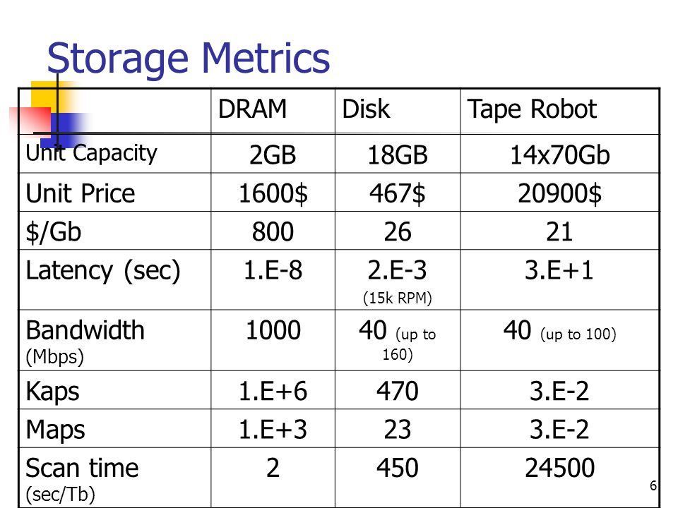 6 Storage Metrics DRAMDiskTape Robot Unit Capacity 2GB18GB14x70Gb Unit Price1600$467$20900$ $/Gb8002621 Latency (sec)1.E-82.E-3 (15k RPM) 3.E+1 Bandwidth (Mbps) 100040 (up to 160) 40 (up to 100) Kaps1.E+64703.E-2 Maps1.E+3233.E-2 Scan time (sec/Tb) 245024500