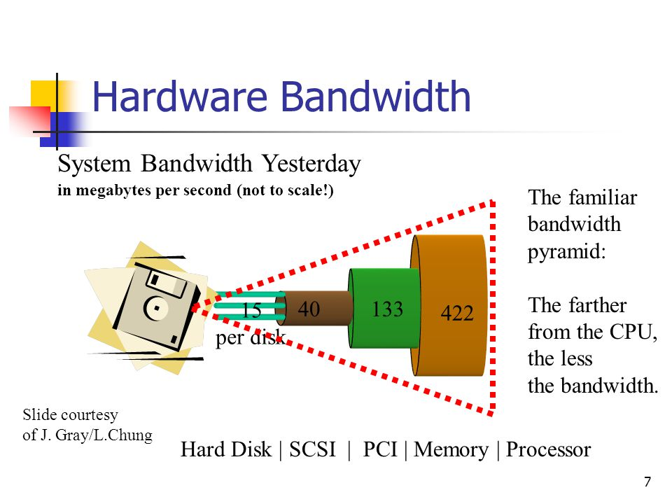 7 Hardware Bandwidth 422 133 System Bandwidth Yesterday in megabytes per second (not to scale!) 40 Hard Disk | SCSI | PCI | Memory | Processor 15 per disk The familiar bandwidth pyramid: The farther from the CPU, the less the bandwidth.