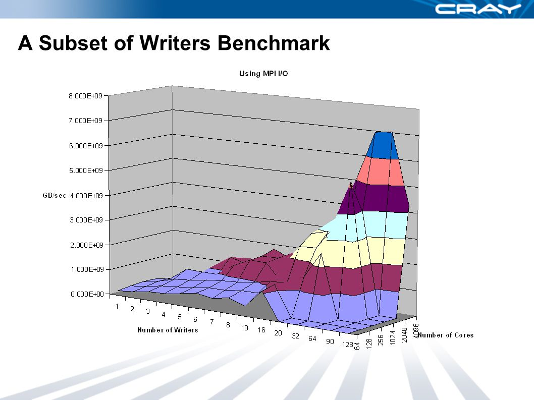 A Subset of Writers Benchmark