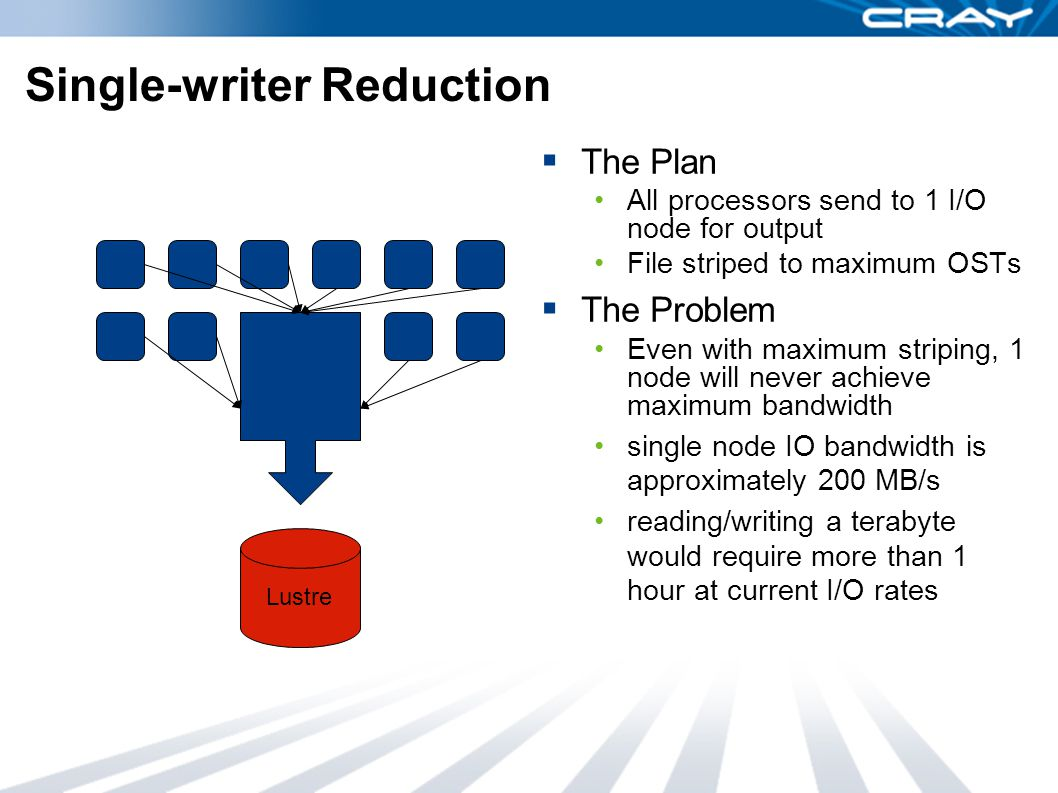 Single-writer Reduction  The Plan All processors send to 1 I/O node for output File striped to maximum OSTs  The Problem Even with maximum striping, 1 node will never achieve maximum bandwidth single node IO bandwidth is approximately 200 MB/s reading/writing a terabyte would require more than 1 hour at current I/O rates Lustre