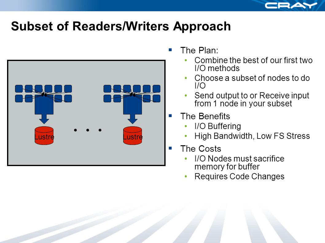Subset of Readers/Writers Approach  The Plan: Combine the best of our first two I/O methods Choose a subset of nodes to do I/O Send output to or Receive input from 1 node in your subset  The Benefits I/O Buffering High Bandwidth, Low FS Stress  The Costs I/O Nodes must sacrifice memory for buffer Requires Code Changes Lustre