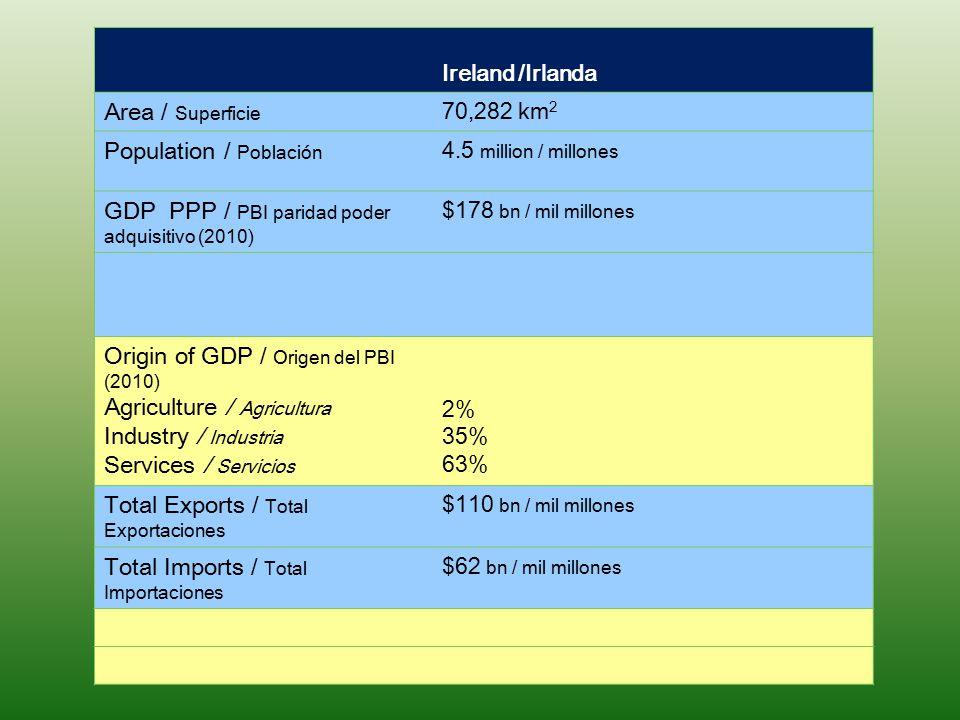 Ireland /Irlanda Area / Superficie 70,282 km 2 Population / Población 4.5 million / millones GDP PPP / PBI paridad poder adquisitivo (2010) $178 bn /