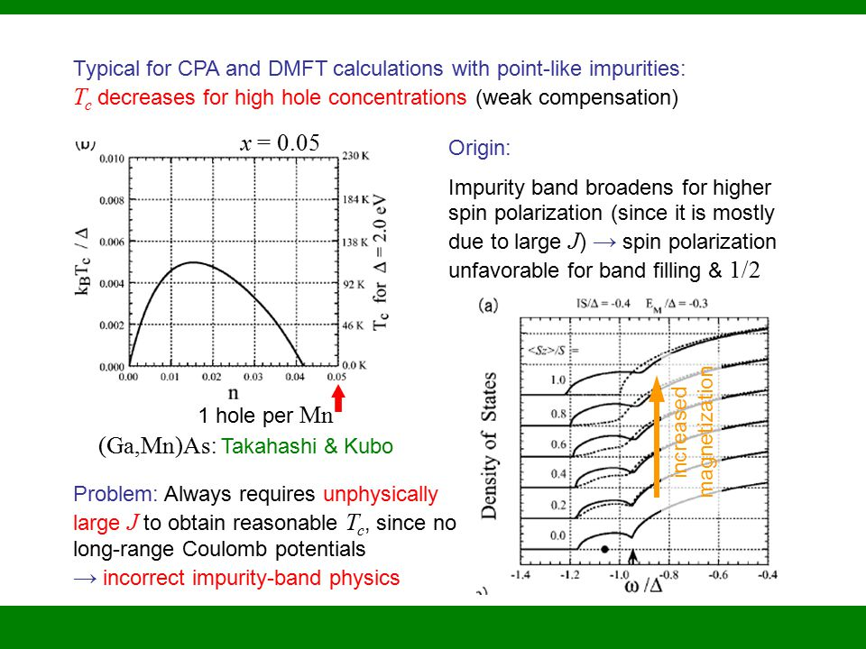 Typical for CPA and DMFT calculations with point-like impurities: T c decreases for high hole concentrations (weak compensation) Origin: Impurity band broadens for higher spin polarization (since it is mostly due to large J ) → spin polarization unfavorable for band filling & 1/2 (Ga,Mn)As : Takahashi & Kubo x = 0.05 1 hole per Mn increased magnetization Problem: Always requires unphysically large J to obtain reasonable T c, since no long-range Coulomb potentials → incorrect impurity-band physics