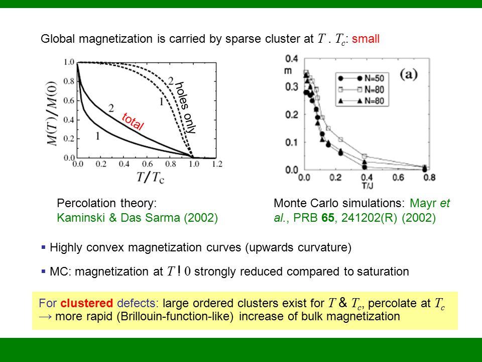 Global magnetization is carried by sparse cluster at T.
