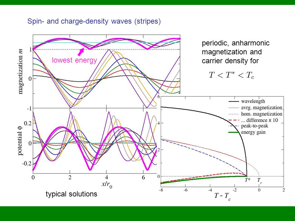 Spin- and charge-density waves (stripes) typical solutions lowest energy periodic, anharmonic magnetization and carrier density for