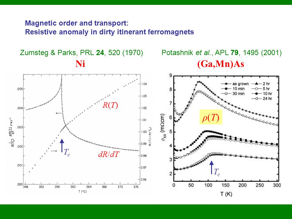Magnetic order and transport: Resistive anomaly in dirty itinerant ferromagnets Zumsteg & Parks, PRL 24, 520 (1970) Ni Potashnik et al., APL 79, 1495 (2001) (Ga,Mn)As R(T)R(T) dR/dT ρ(T)ρ(T) TcTc TcTc