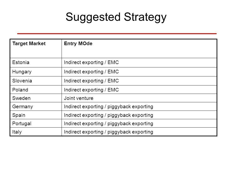 Suggested Strategy Target MarketEntry MOde EstoniaIndirect exporting / EMC HungaryIndirect exporting / EMC SloveniaIndirect exporting / EMC PolandIndi