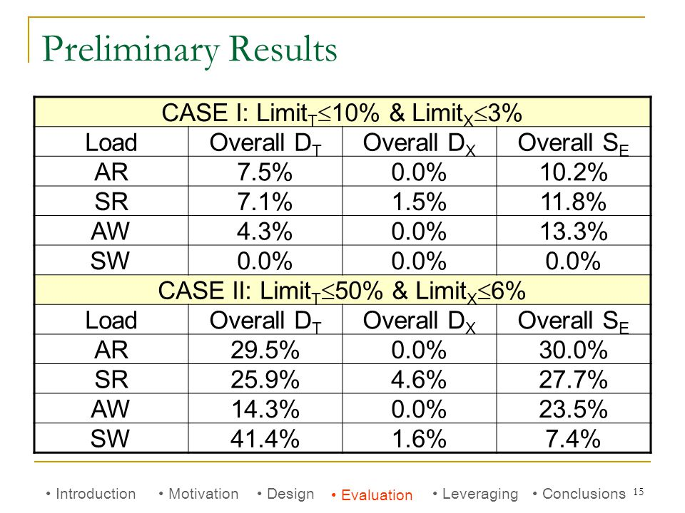 15 Preliminary Results Introduction Motivation Evaluation Conclusions Leveraging Design CASE I: Limit T  10% & Limit X  3% LoadOverall D T Overall D X Overall S E AR7.5%0.0%10.2% SR7.1%1.5%11.8% AW4.3%0.0%13.3% SW0.0% CASE II: Limit T  50% & Limit X  6% LoadOverall D T Overall D X Overall S E AR29.5%0.0%30.0% SR25.9%4.6%27.7% AW14.3%0.0%23.5% SW41.4%1.6%7.4%