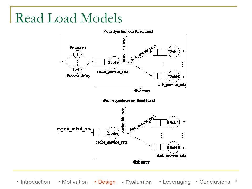 8 Read Load Models Introduction Motivation Evaluation Conclusions Leveraging Design
