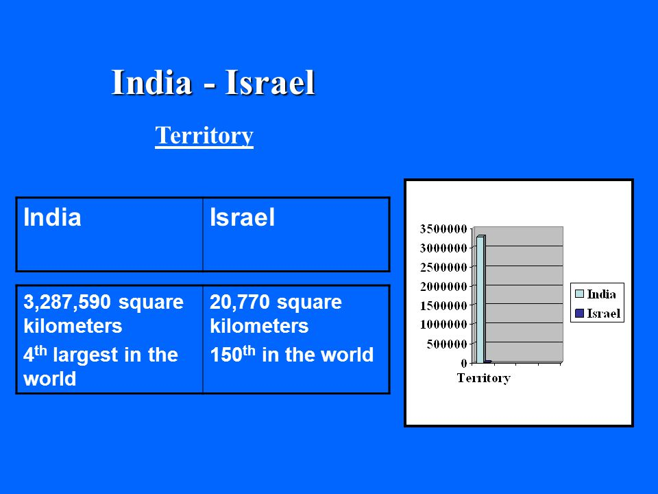 India - Israel Territory IsraelIndia 20,770 square kilometers 150 th in the world 3,287,590 square kilometers 4 th largest in the world