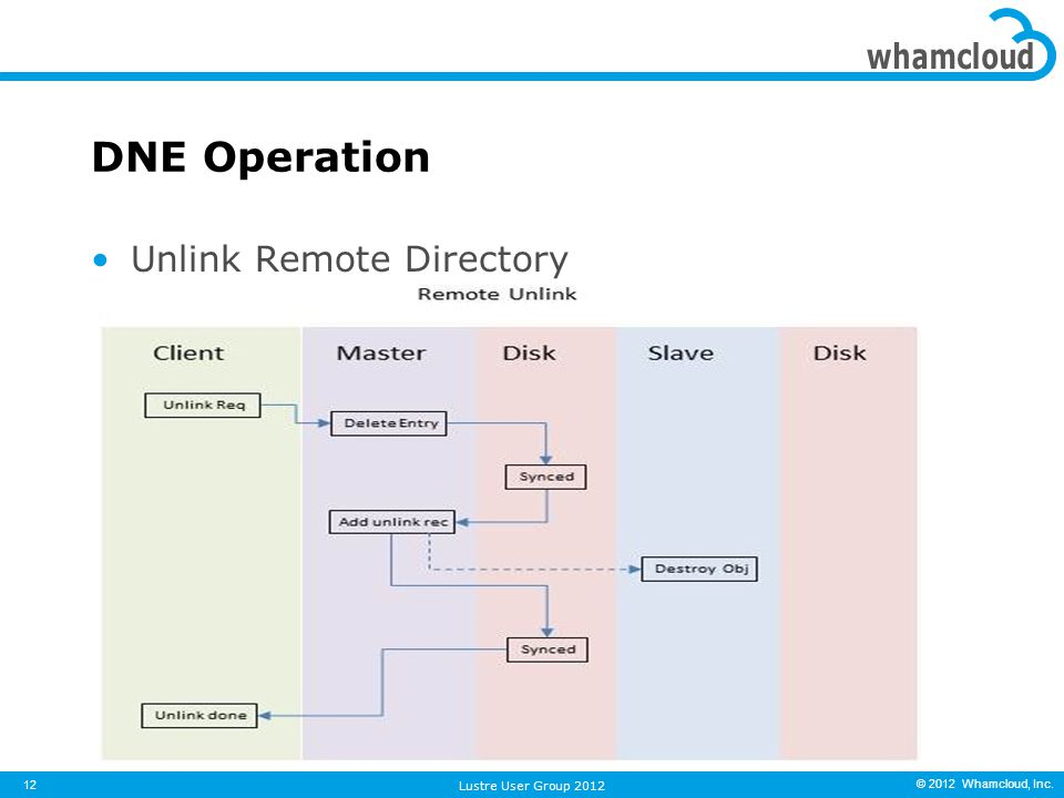 © 2012 Whamcloud, Inc. Unlink Remote Directory DNE Operation 12 Lustre User Group 2012