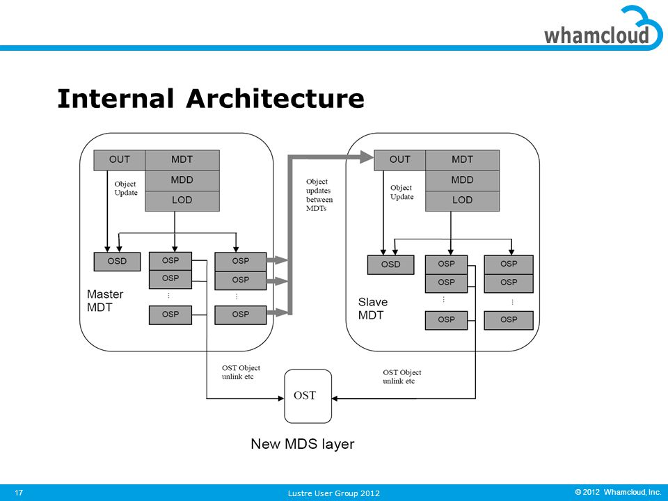 © 2012 Whamcloud, Inc. Internal Architecture 17 Lustre User Group 2012