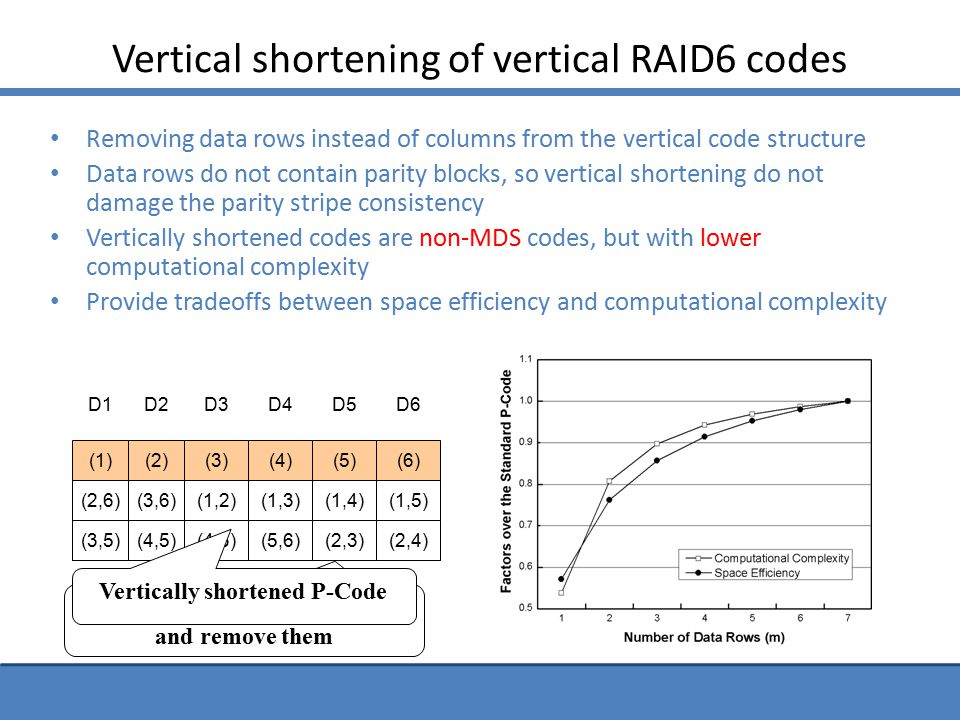 Vertical shortening of vertical RAID6 codes Removing data rows instead of columns from the vertical code structure Data rows do not contain parity blocks, so vertical shortening do not damage the parity stripe consistency Vertically shortened codes are non-MDS codes, but with lower computational complexity Provide tradeoffs between space efficiency and computational complexity D1 (2,6) (3,5) (1) D2 (3,6) (4,5) (2) D3 (1,2) (4,6) (3) D4 (1,3) (5,6) (4) D5 (1,4) (2,3) (5) D6 (1,5) (2,4) (6) (2,6)(3,6)(2,6) (4,6) (3,6)(2,6) (5,6)(4,6) (3,6)(2,6) Assume they are zero blocks and remove them Vertically shortened P-Code