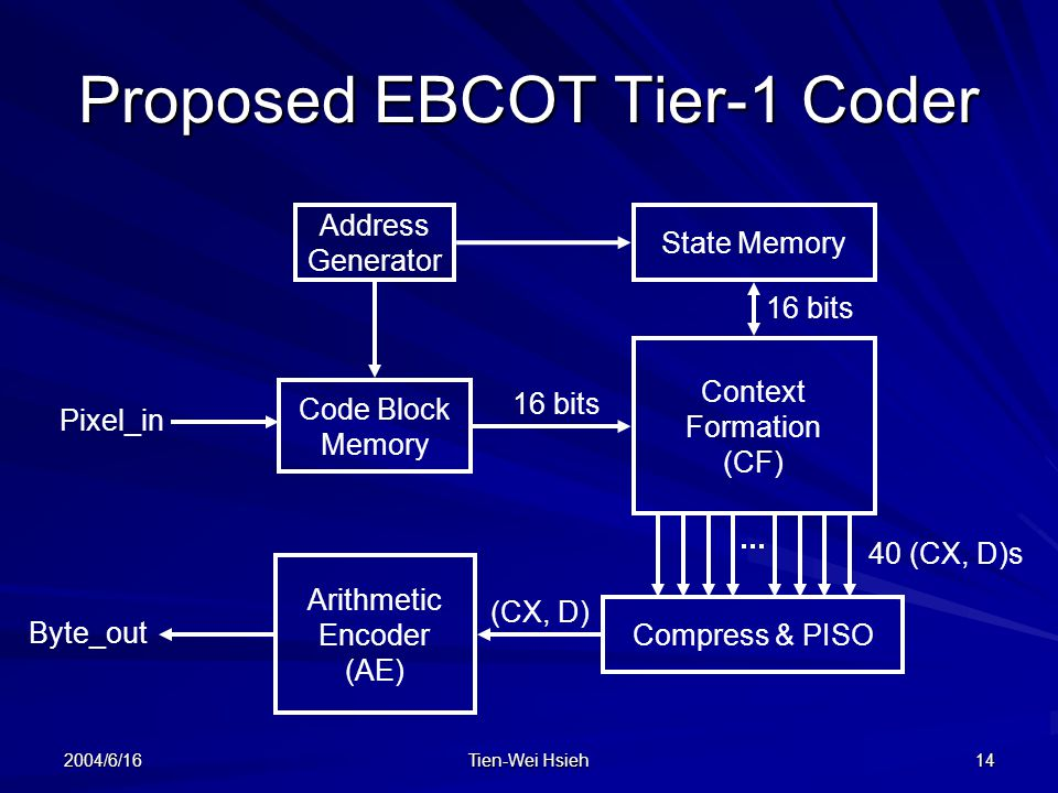 2004/6/16 Tien-Wei Hsieh 14 Proposed EBCOT Tier-1 Coder Address Generator Code Block Memory State Memory Context Formation (CF) Compress & PISO Arithmetic Encoder (AE) Pixel_in Byte_out 16 bits 40 (CX, D)s (CX, D) 16 bits