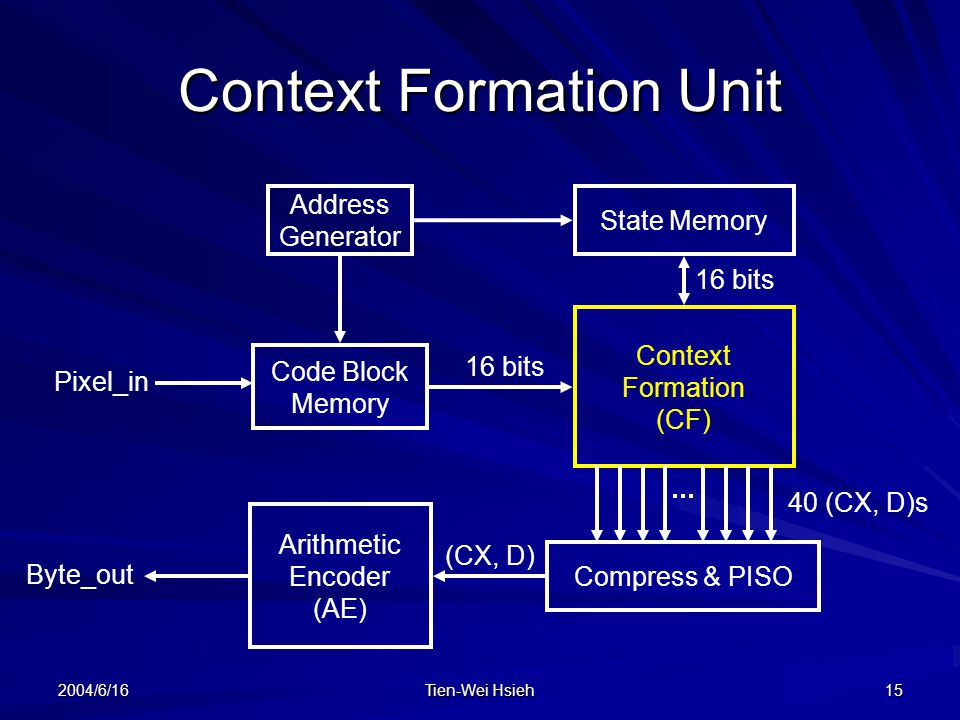 2004/6/16 Tien-Wei Hsieh 15 Context Formation Unit Address Generator Code Block Memory State Memory Context Formation (CF) Compress & PISO Arithmetic Encoder (AE) Pixel_in Byte_out 16 bits 40 (CX, D)s (CX, D) 16 bits