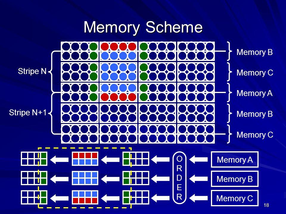 18 Memory Scheme Stripe N Stripe N+1 Memory B Memory C Memory A Memory B Memory C ORDERORDER Memory A Memory B Memory C