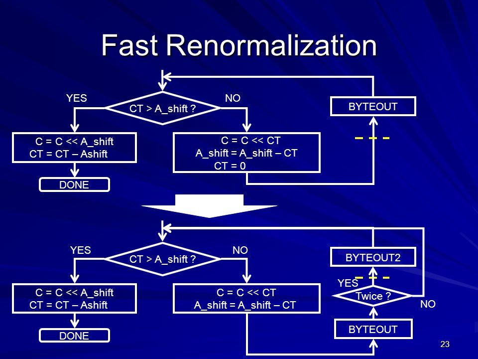 23 Fast Renormalization CT > A_shift .