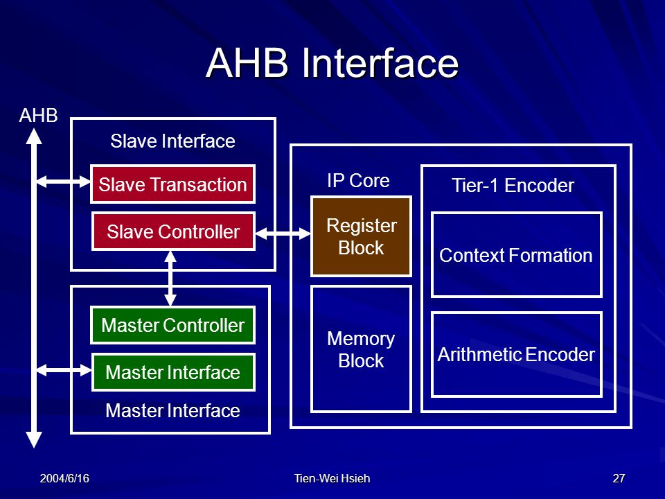 2004/6/16 Tien-Wei Hsieh 27 AHB Interface Register Block Context Formation Arithmetic Encoder Slave Controller Slave Transaction Master Interface Master Controller Tier-1 Encoder Memory Block AHB Slave Interface Master Interface IP Core
