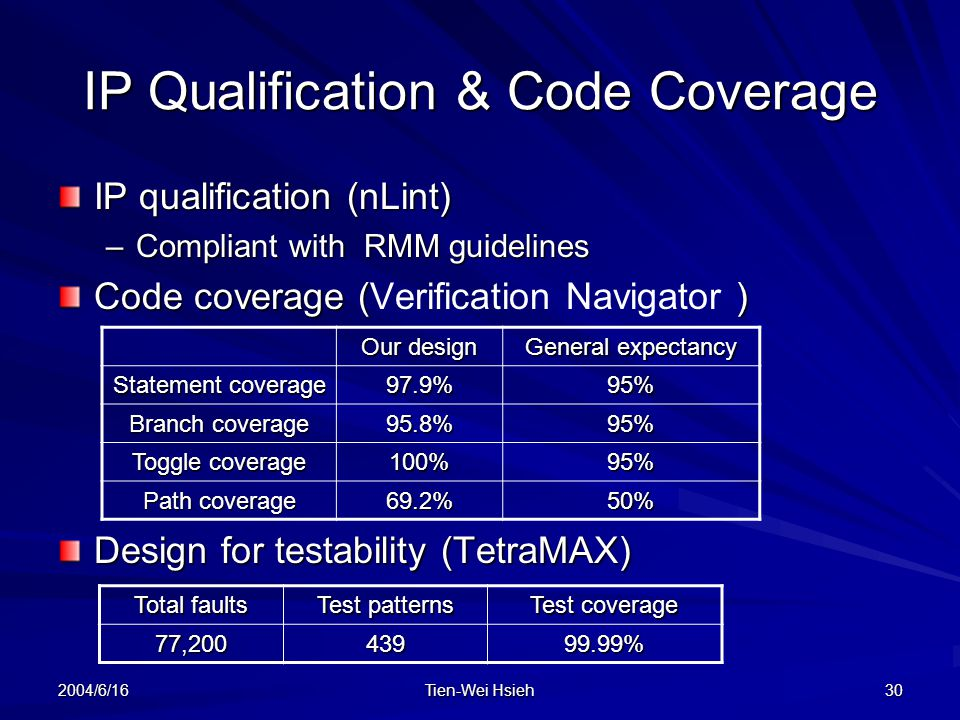 2004/6/16 Tien-Wei Hsieh 30 IP Qualification & Code Coverage IP qualification (nLint) –Compliant with RMM guidelines Code coverage () Code coverage (Verification Navigator ) Design for testability (TetraMAX) Our design General expectancy Statement coverage 97.9%95% Branch coverage 95.8%95% Toggle coverage 100%95% Path coverage 69.2%50% Total faults Test patterns Test coverage 77,20043999.99%